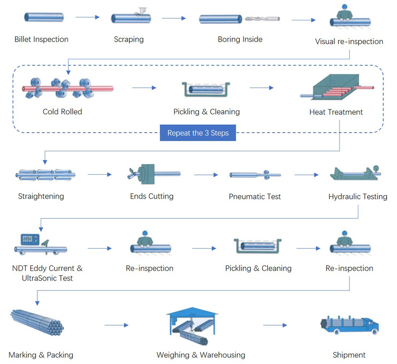 Seamless Titanium Tube Processing Flow Chart
